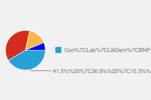 2010 General Election result in Nuneaton
